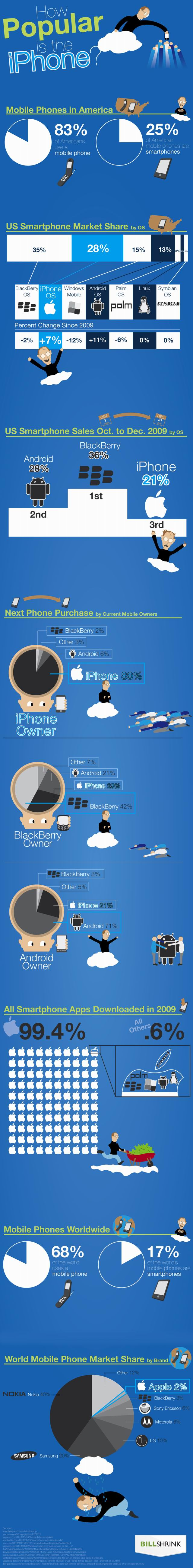 5 Must See iPhone Infographics